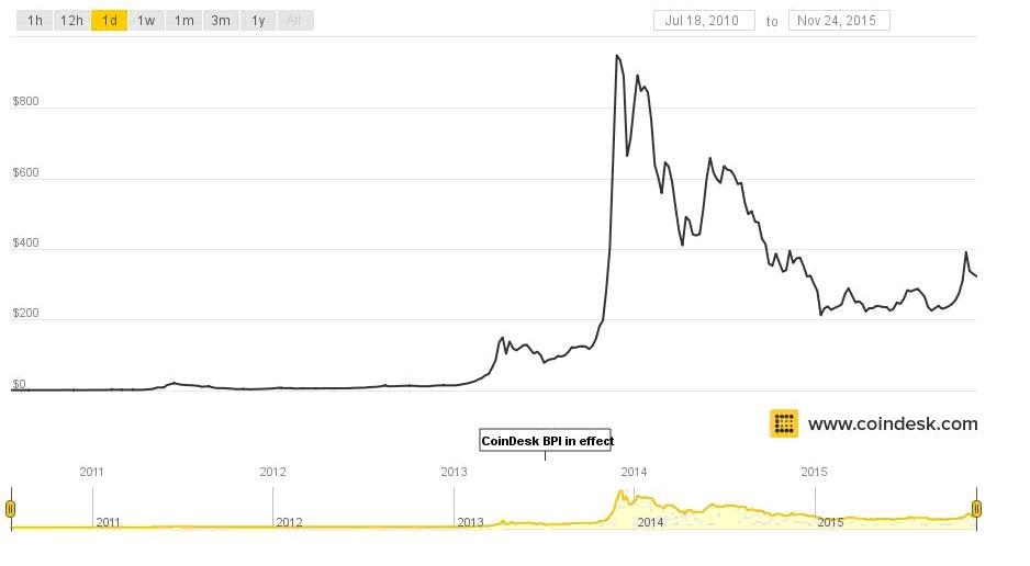 noi bitcoin banca