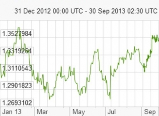 ratele de schimb valutar moldova